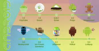 android current version versions of android are explained