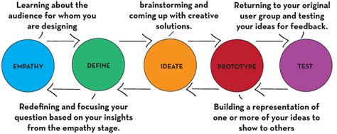 what is design what is design thinking createdu