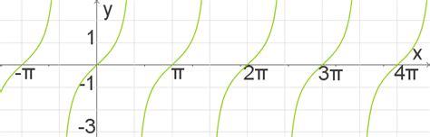 graphen zu sinus kosinus und tangens trigonometrie