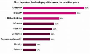 The Most Important Leadership Quality for CEOs? Creativity