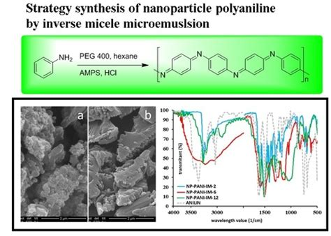 synthesis  characterization  polyaniline nanoparticle