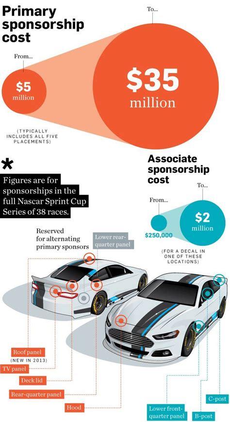 heres   costs  sponsor  nascar nascar sprint