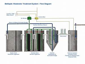 How Bioseptic U0026 39 S Wastewater Treatment Systems Work