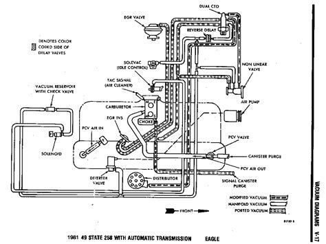 258 Jeep Vacuum Diagram by 1979 Amc 258ci Vacuum Questions Jeepforum