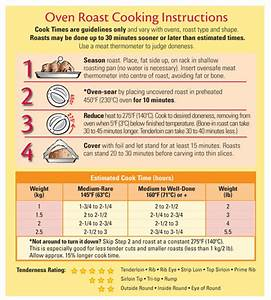 Prime Rib Roasting Chart Roasting Chart For The Perfect Prime Rib Roast For Easter