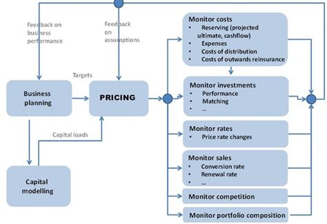Basic Concepts And Techniques Of The Pricing Process