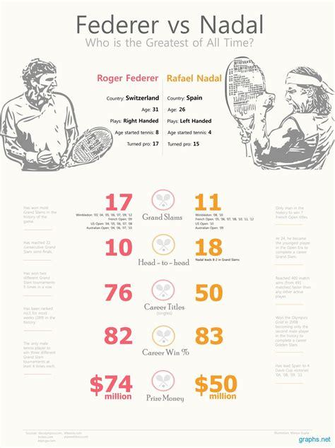 This is a list of the main career statistics of professional tennis pl... - dofaq.com