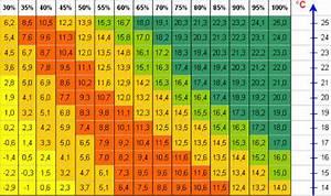 Luftfeuchtigkeit Temperatur Tabelle : feuchte ~ Lizthompson.info Haus und Dekorationen