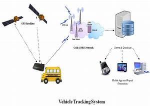 Kritikal Solutions Designs Gps  Gsm  Gprs Based Vehicle