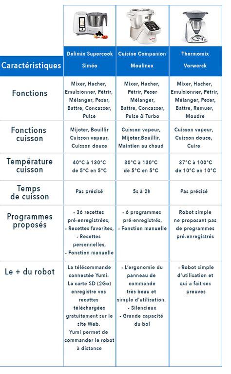 Comparatif Robot Cuisine Multifonctions by 3 Robots Multifonctions Cuiseur Le Match At26