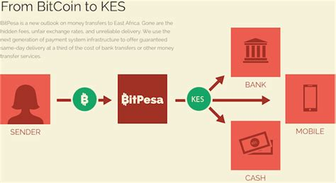 So, what is byzantine generals problem? Transferring Money to Kenya Compared: Cheapest at only €0.40 - Mkenya Ujerumani