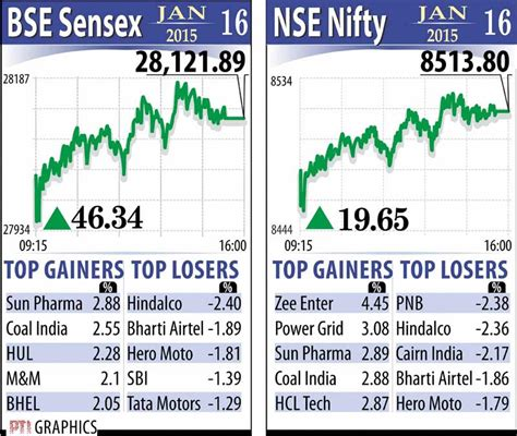 Stock/share prices today, reliance industries ltd. Reliance industries share price bse - stock picks for muhurat trading