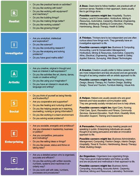 ideas  career assessment  pinterest