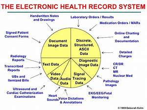 Transition To Eletronic Health Records: Paper Charting To ...