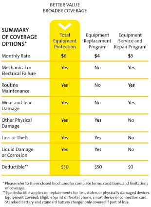 Get cell phone insurance and mobile security with premium handset protection® (php) and stop worrying go to the my deductible page to learn about the deductible that applies to your device. Info: New Sprint Nextel Insurance price and deductible!!!