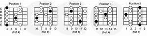 Minor Pentatonic Scales  U2013 Country Guitar Online