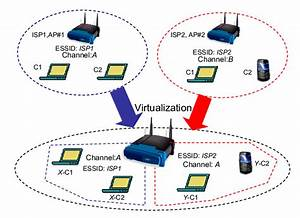 A Single Wireless Access Point Emulating Multiple Virtual