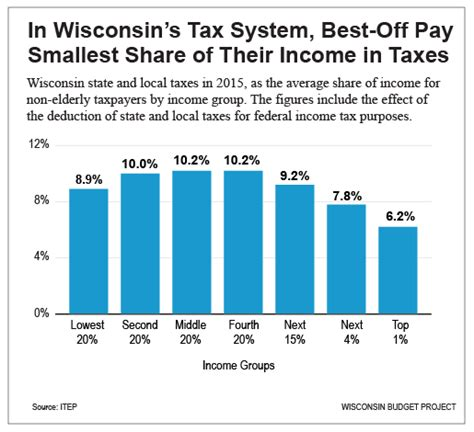Wisconsin Budget Wealthy Get Best Deal From State Taxes. List Of It Skills For Resumes Template. Microsoft Invoice Template. Mobile Friendly Email Templates. Narrative Essay Conclusion Examples Template. Periodic Table Template Ysols. Record Your Blood Pressure Chart Template. Managing Inventory In Excel Template. Interior Design Invoice Template