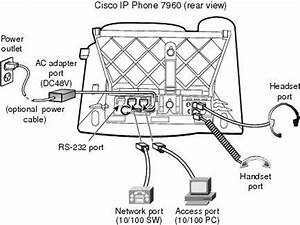 Cisco 7960 With Complete User Guide