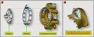 Are There Turbofan  Turbojet Analogues To A Centrifugal