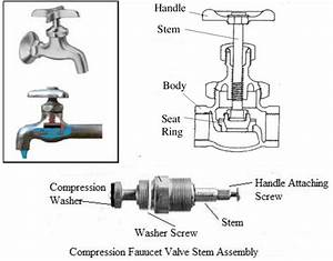 29 How Does A Faucet Work Diagram