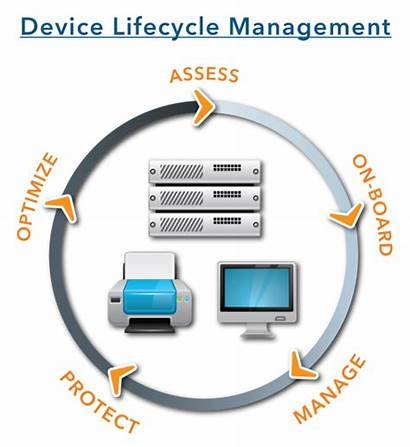Lifecycle Device Management Computer Services Atcom Cloud