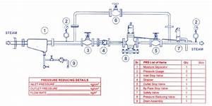 Pressure Reducing Station   U0926 U092c U093e U0935  U0915 U092e  U0915 U0930 U0928 U0947  U0915 U093e  U0938 U094d U091f U0947 U0936 U0928