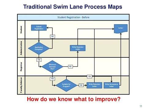 diagram swim diagram in ppt