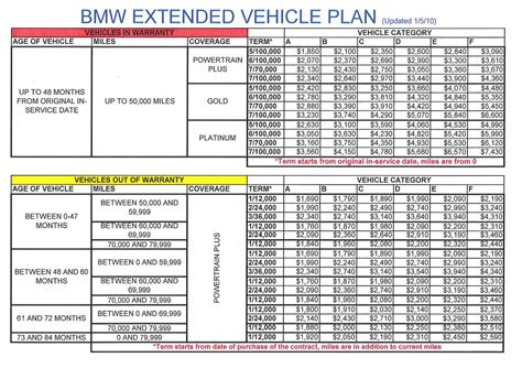 BMW Extended Vehicle Protection Warranty Prices   Page 4