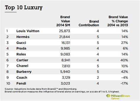 Brandz™ Top Global, Apparel, And