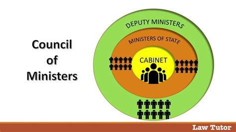 Prime Minister and Council of Ministers - YouTube