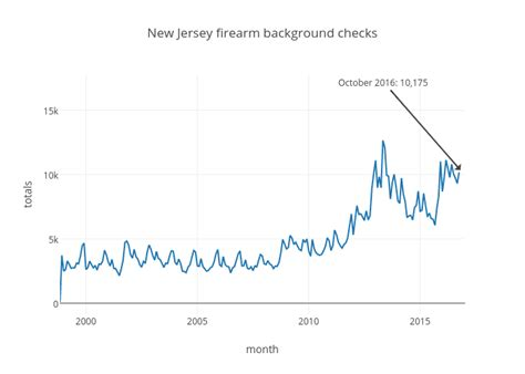 Nj Background Check The Number Of Trying To Buy Guns In N J Is
