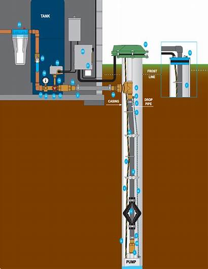 Well Water Diagram Residential Submersible Pump Wells