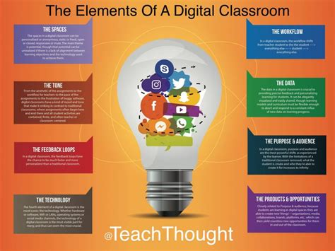 elements   digital classroom teachthought