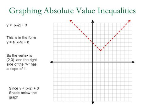 28 Graphing Linear Inequalities In Two Variables Ppt