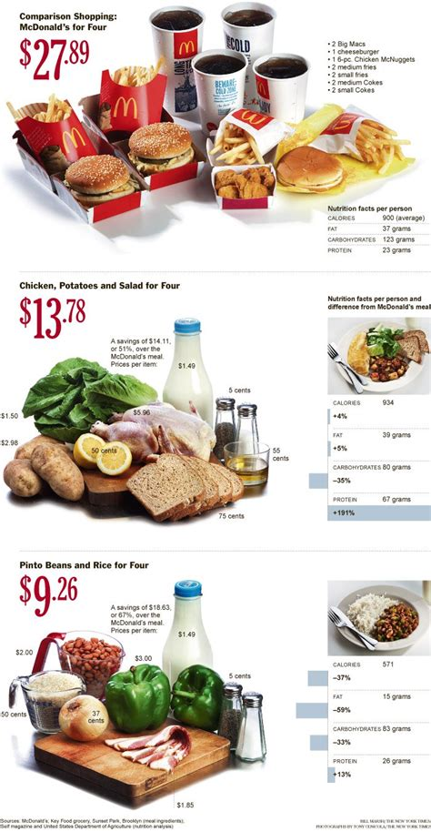 chart shows healthier real food meals cheaper  fast food
