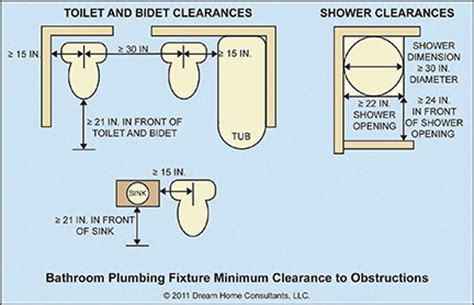 toilet clearance from wall plumbing fixture minimum clearances and requirements 6275