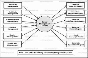 University Certificate Management System Dataflow Diagram