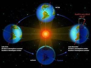 Earth U2019s Orbit Around The Sun