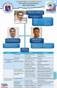Deped Bukidnon Official Website Organizational Structure
