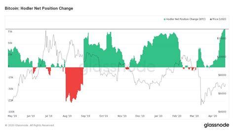 Btc para usd tasa actual es 1 ƀ igual 14285,714 $. Los inversores de Bitcoin acumulan 530 millones de dólares más en BTC cada día a medida que se ...