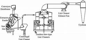 Typical Cotton Gin Combined Lint Cleaning System Layout