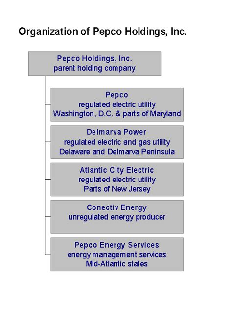 Pepco Holdings  Wikipedia. Qualified Joint And Survivor Annuity. Biopsychosocial Assessment Social Work. Lightweight Hand Trucks Dentist In Cypress Ca. Frontier Reviews Internet Hip Implant Recalls. How To Setup Domain Name Dentist In Edmond Ok. Internet Providers Puyallup Wa. Bachelor S Degree In Real Estate. Short Duration Bond Funds Can I Borrow Money