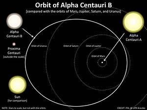 Closest Star System: Alpha Centauri | GyanPro | Blog ...