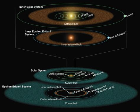 SOFIA Confirms Nearby Epsilon Eridani System Is Remarkably