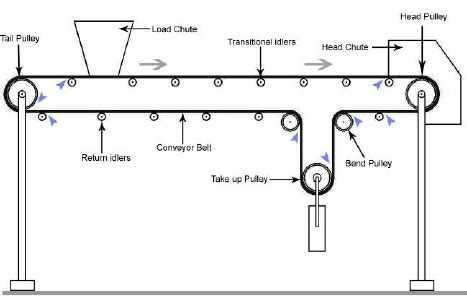 Pinch Point Diagram by Exle Pinch Point Locations On A Conveyor Belt