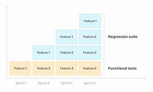 Regression Testing  The Definitive Guide   Web And Mobile
