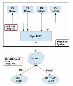 Facebook U2019s Openbmc Can Now Do Facebook Server Management