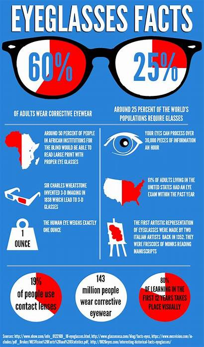 Facts Infographic Eyeglasses Check Glasses Fun Mybesteyeglasses