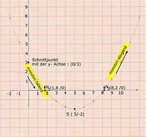 Nullstellen Berechnen X 2 : ganzrationalen funktionen vereinfachte kurvendiskussion oberstufe analysis ~ Themetempest.com Abrechnung